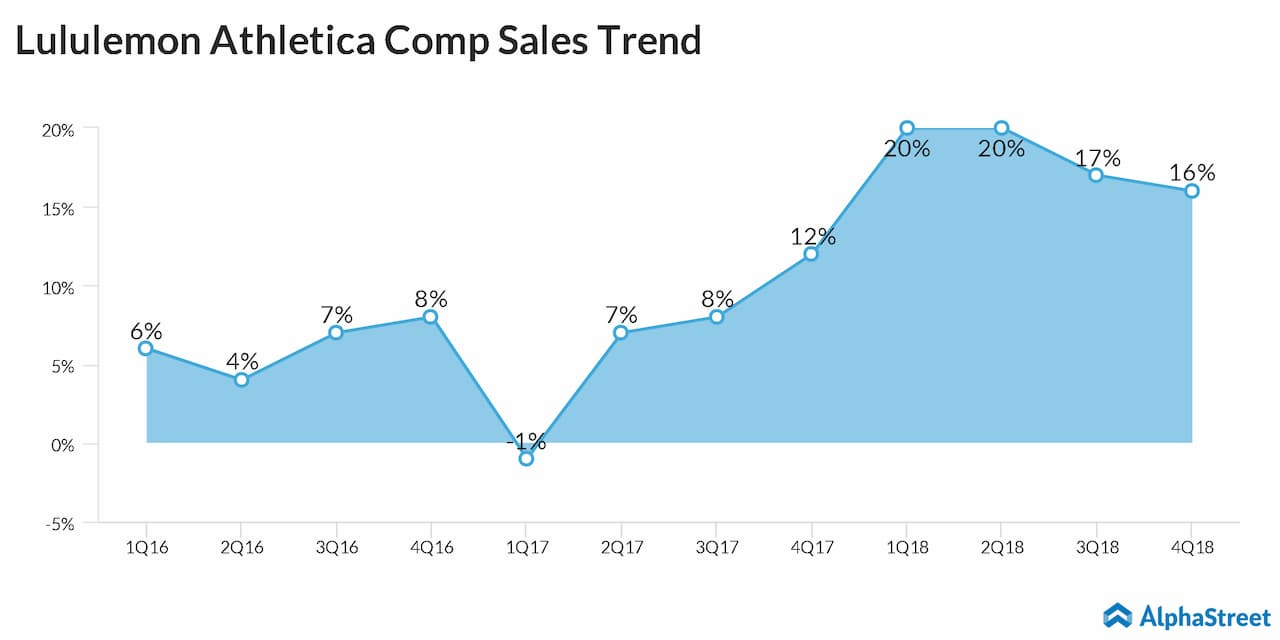 Lululemon Athletica Comp Sales Trend