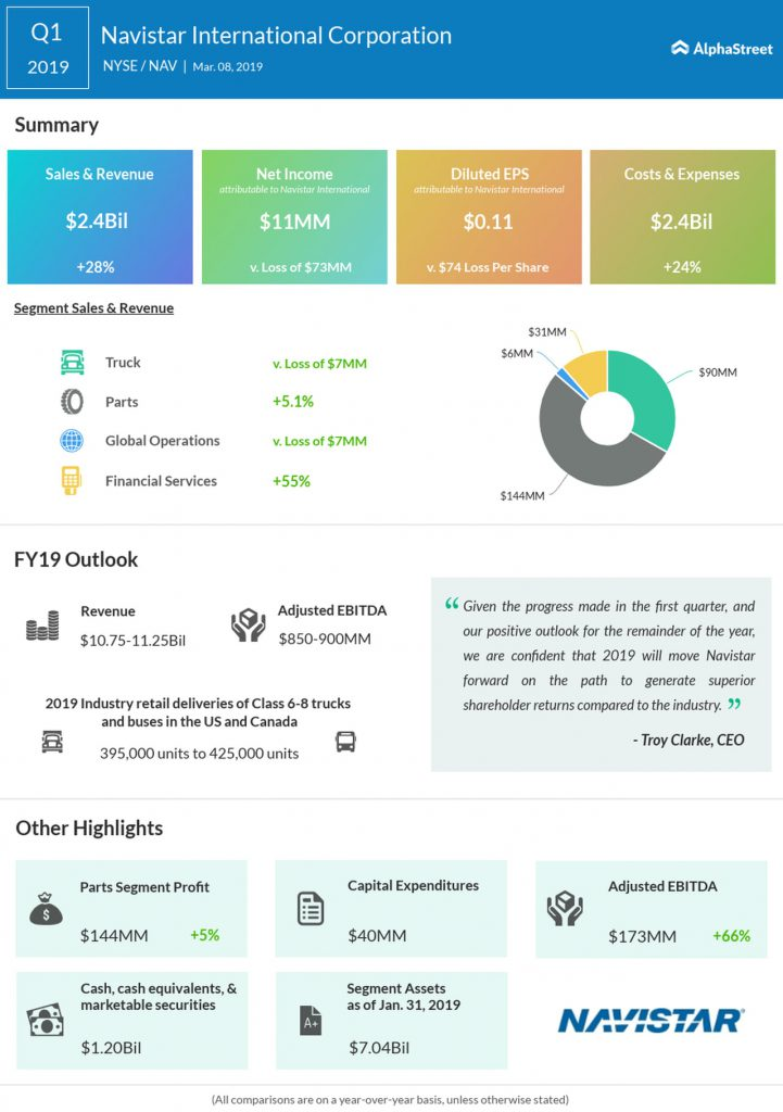 Navistar (NAV) first quarter 2019 earnings infographic