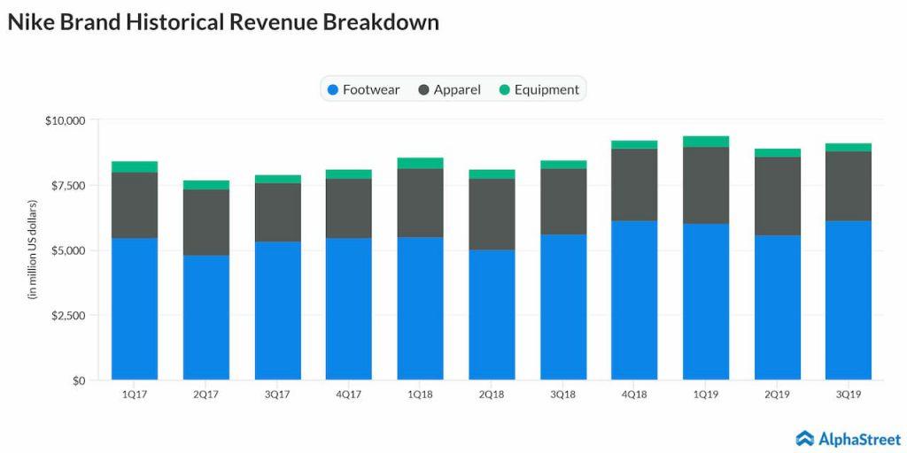 Nike - Q3 earnings - revenue breakdown
