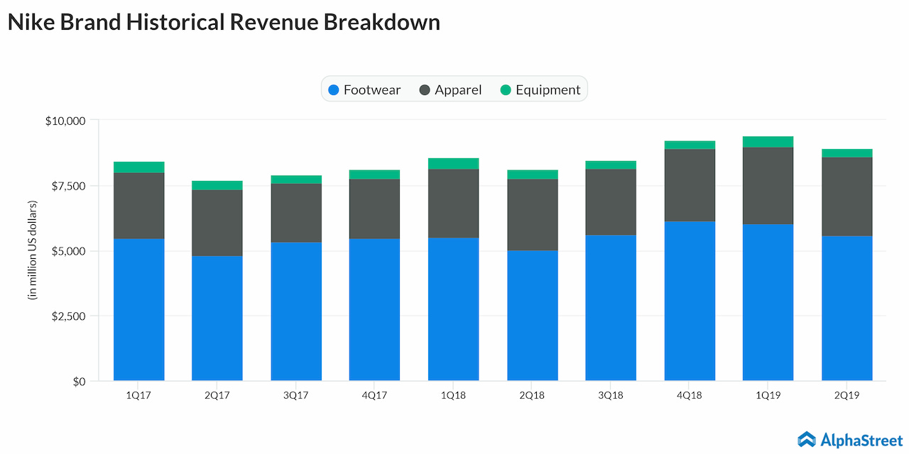 Nike Q3 2019 earnings preview | AlphaStreet