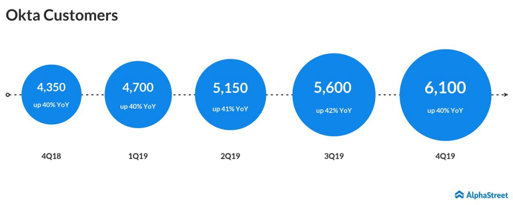 Okta Q4 2019 earnings - customers