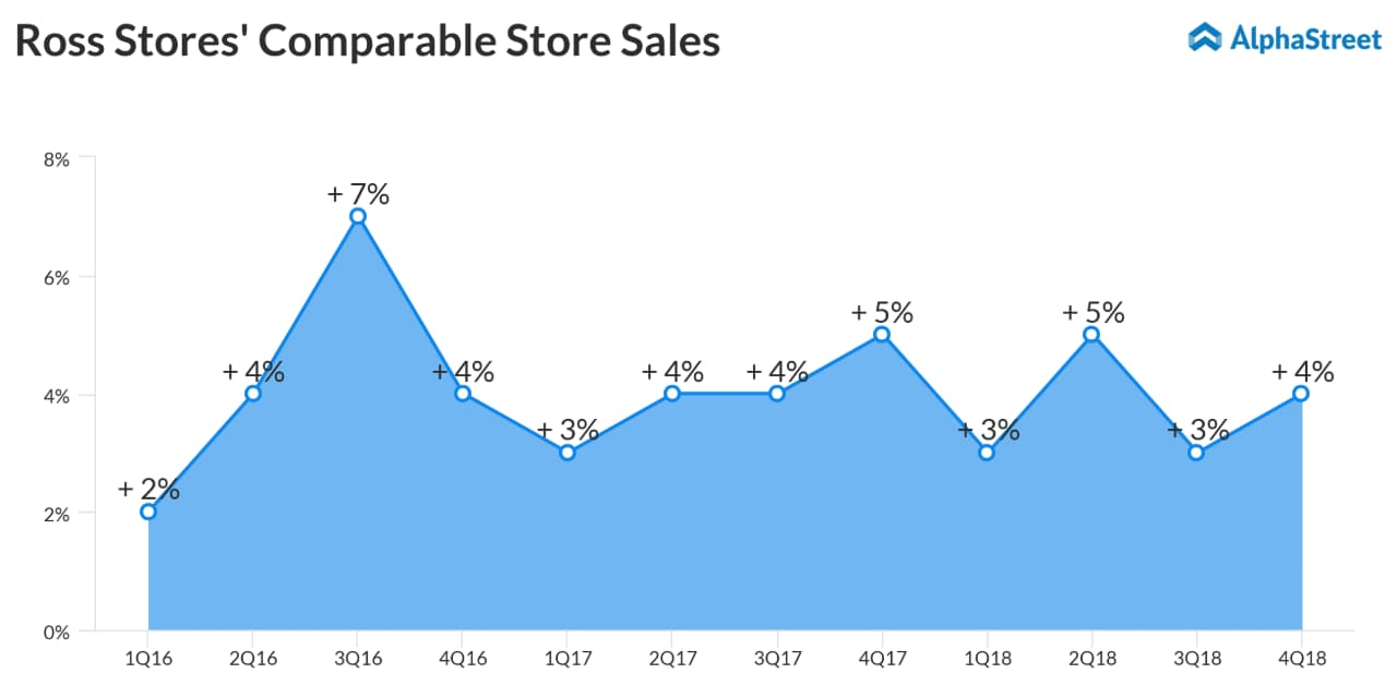Ross Stores fourth quarter comparable store sales chart