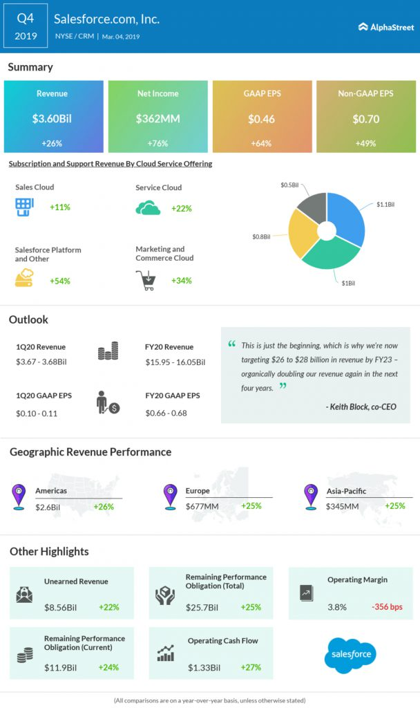 Salesforce Q4 2019 earnings infographic
