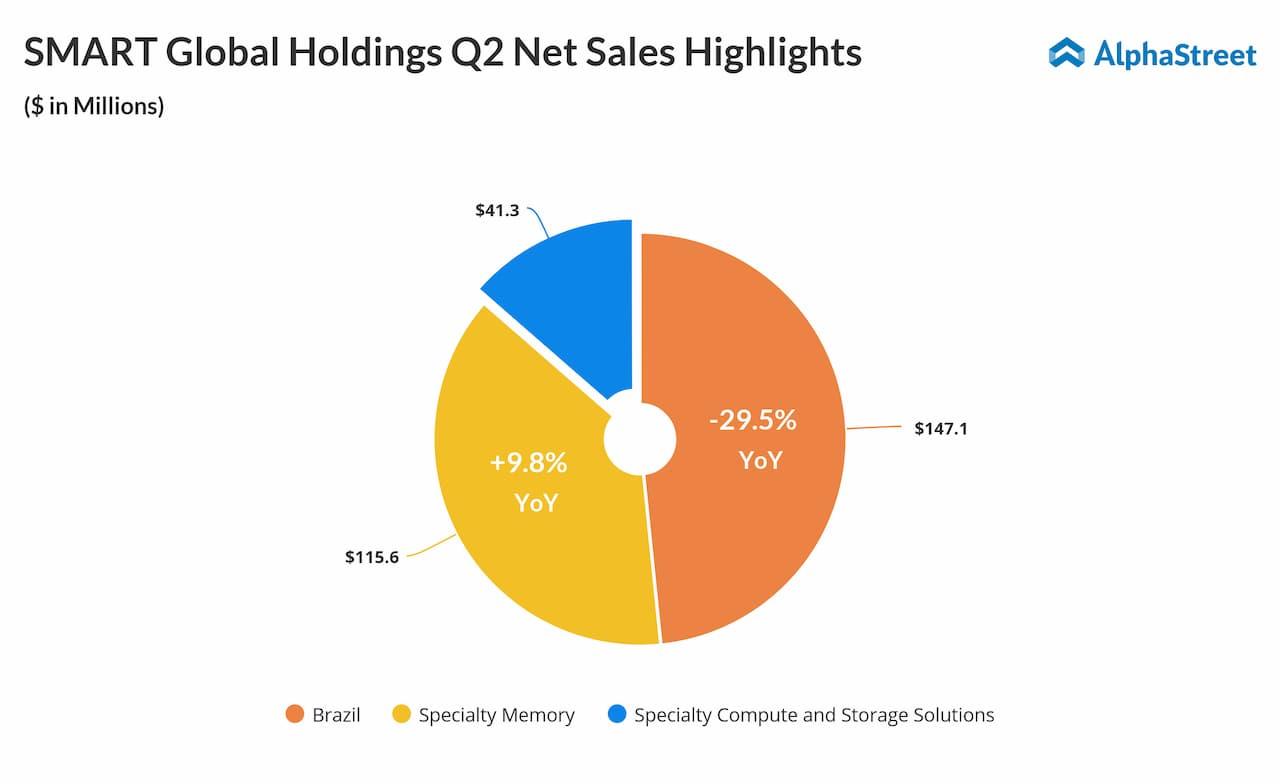 Smart Global Holdings second quarter 2019 net sales snapshot