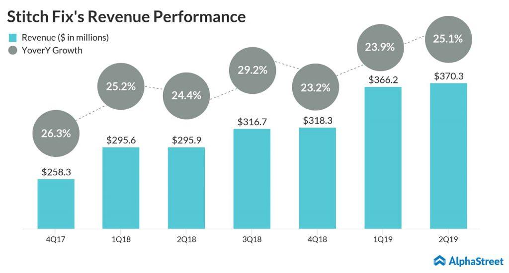 Stitch Fix (SFIX) Q2 2019 revenue