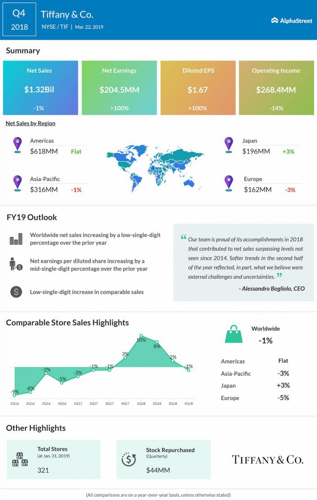 Tiffany & Co (TIF) fourth quarter 2018 Earnings Infographic