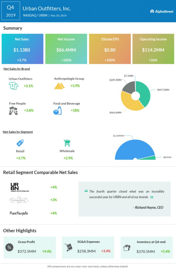 Urban Outfitters Fourth Quarter Earnings Infographic