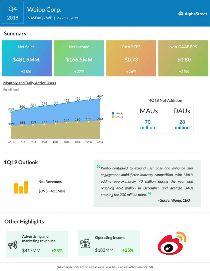 Weibo fourth quarter 2018 earnings infographic