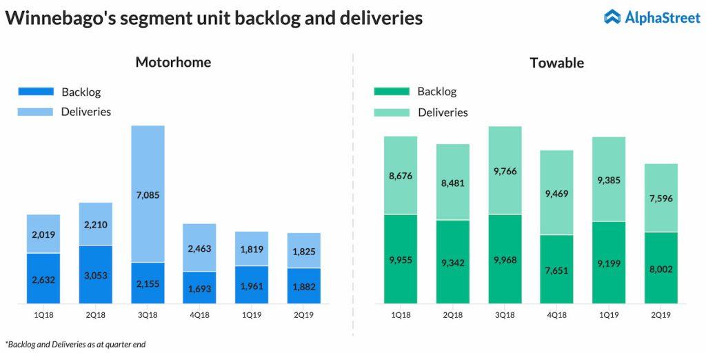 Winnebago second quarter 2019 segment units delivered and backlog