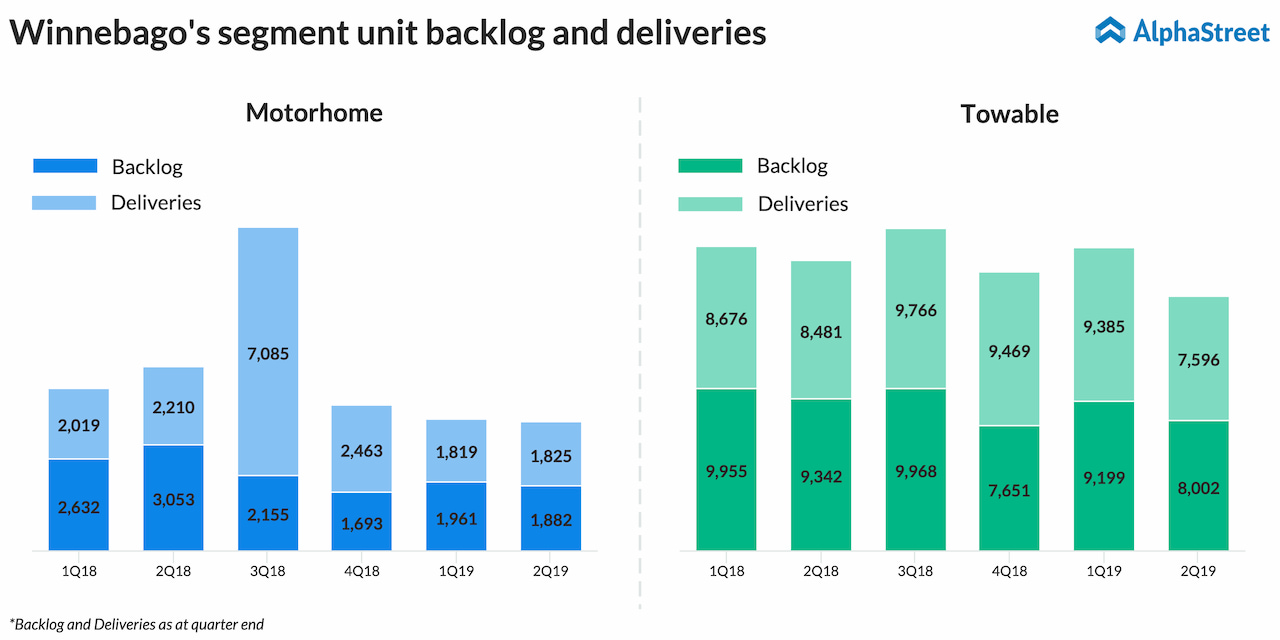 Winnebago (WGO) posts fall in Q2 2019 earnings, revenue