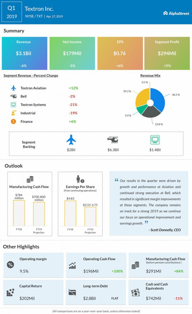 Textron Q1 2019 earnings infographics