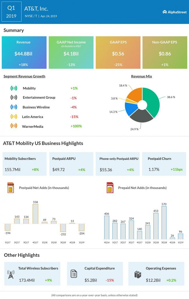 AT&T reports first quarter 2019 earnings results