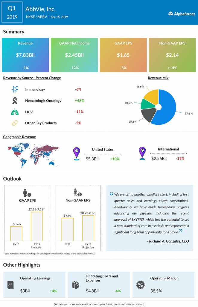 AbbVie reports first quarter 2019 earnings results