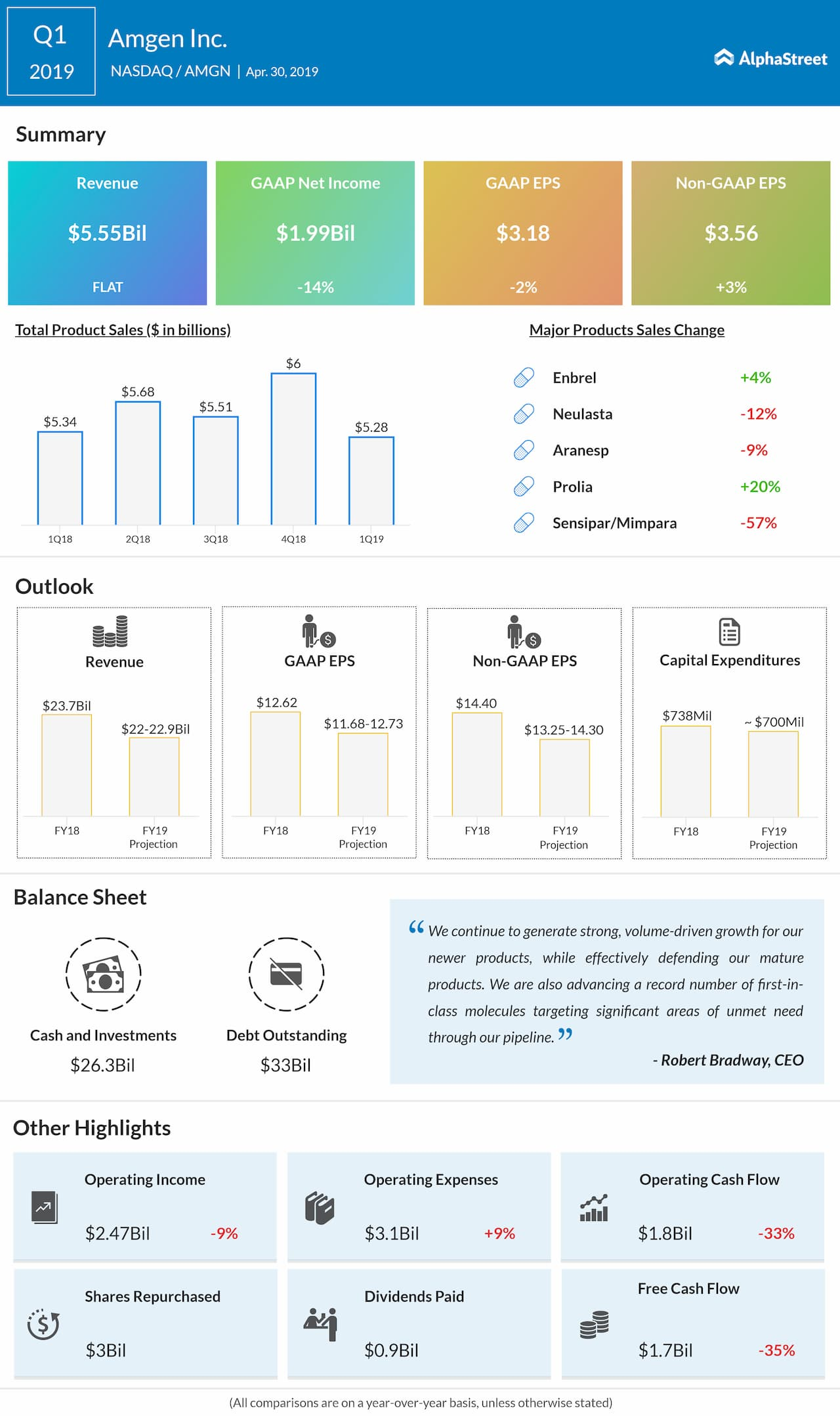 Amgen Q1 2019 earnings infographic
