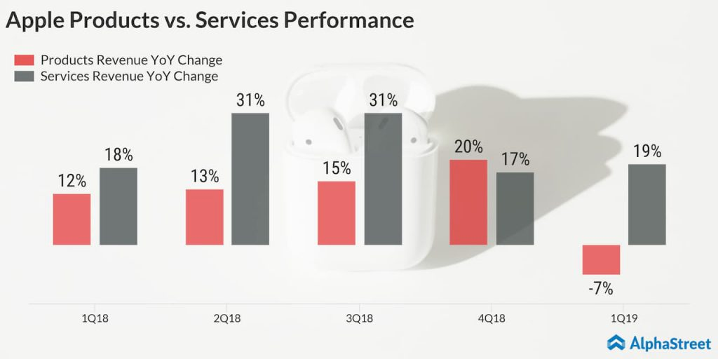 Apple Products vs. Services Performance