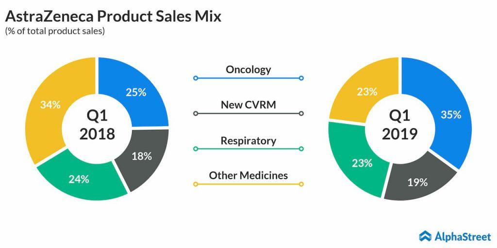 AstraZeneca Product Sales Mix