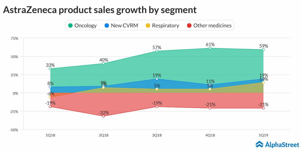 AstraZeneca product sales growth by segment