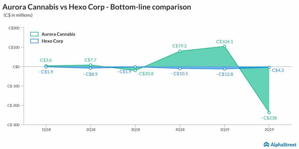aurora cannabis vs Hexo group bottom line comparison