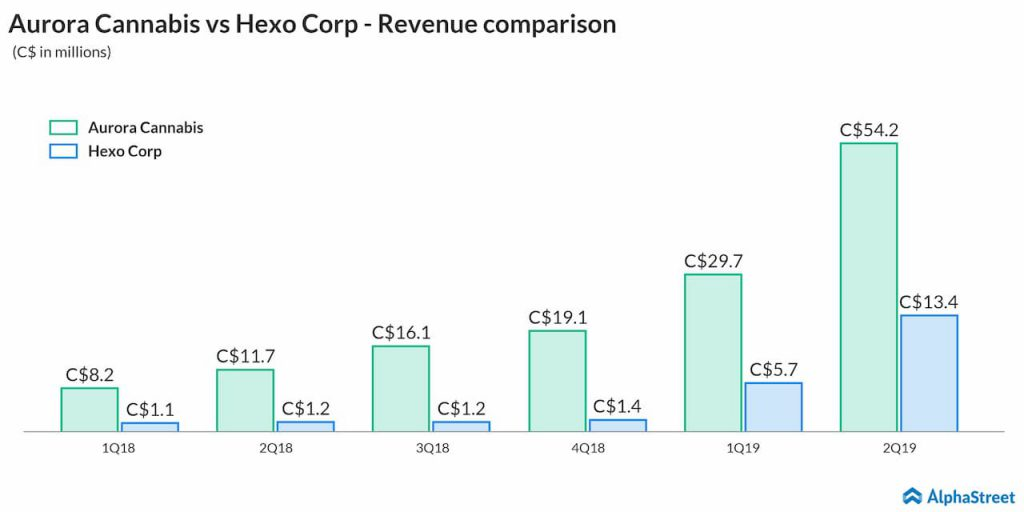 aurora cannabis vs hexo corp revenue comparison