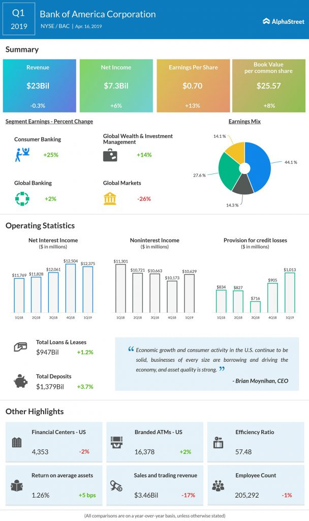 Bank of America (BAC) Q1 2019 earnings infograph