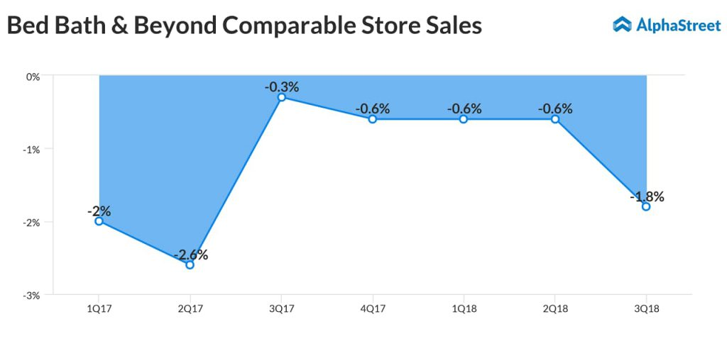 Bed Bath & Beyond (BBBY) Comp Sales - Q4 2018 earnings preview