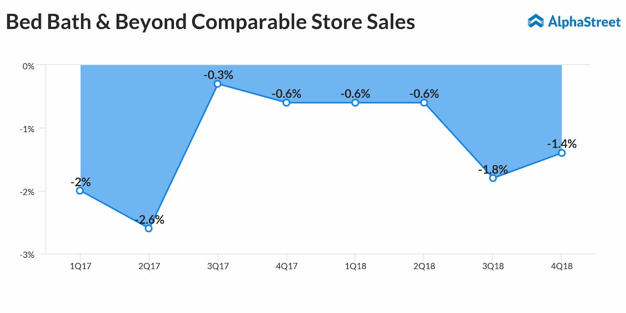 Bed Bath & Beyond (BBBY) slipped to a loss in the fourth quarter from a profit last year, due to non-cash goodwill and tradename impairments charge.