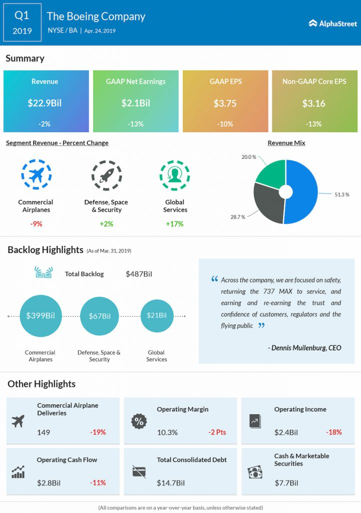 Boeing (BA) Q1 2019 Earnings Infographic
