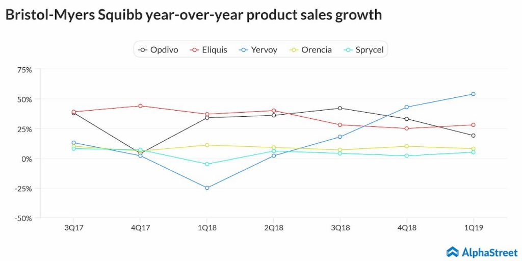 bristol myers squibb product growth