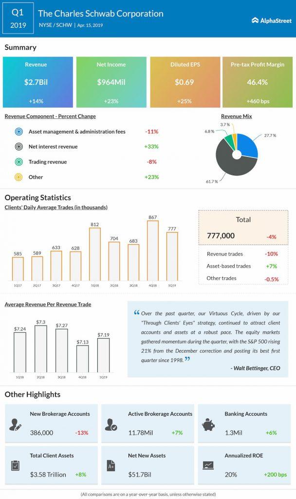 Charles Schwab (SCHW) Q1 2019 earnings infograph