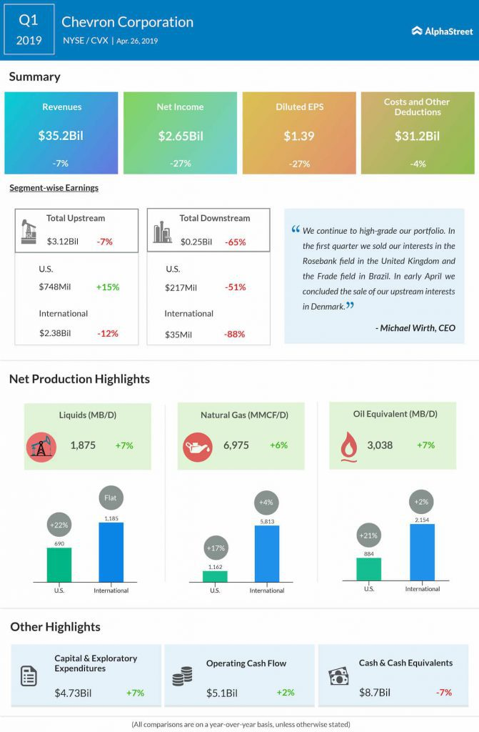 Chevron reports first quarter 2019 earnings results