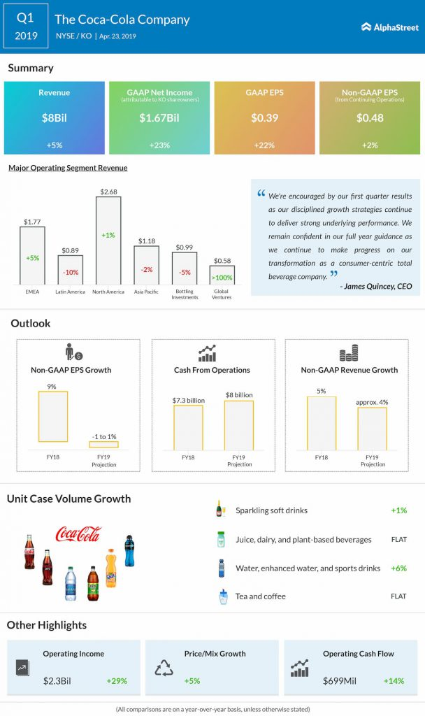 Coca-Cola (KO) reports better-than-expected Q1 earnings