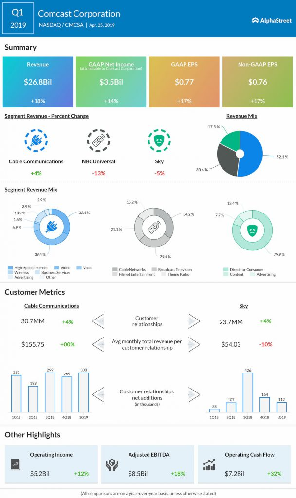 Comcast Corporation (NASDAQ: CMCSA) reported a 14% growth in earnings for the first quarter of 2019.