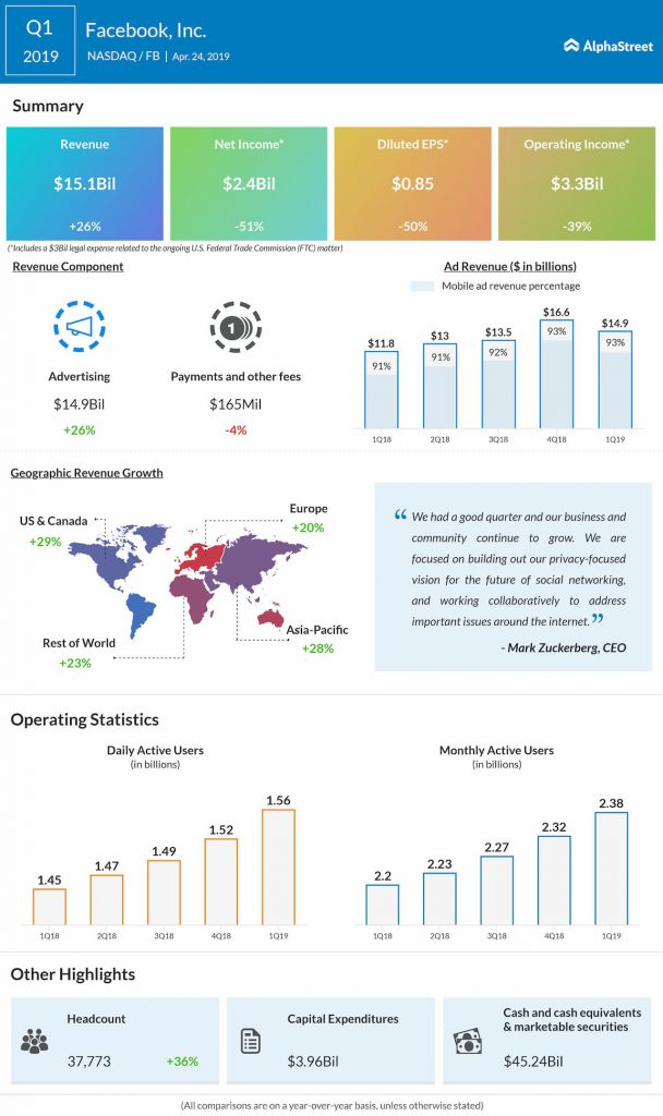 facebook Q1 2019 earnings infographic