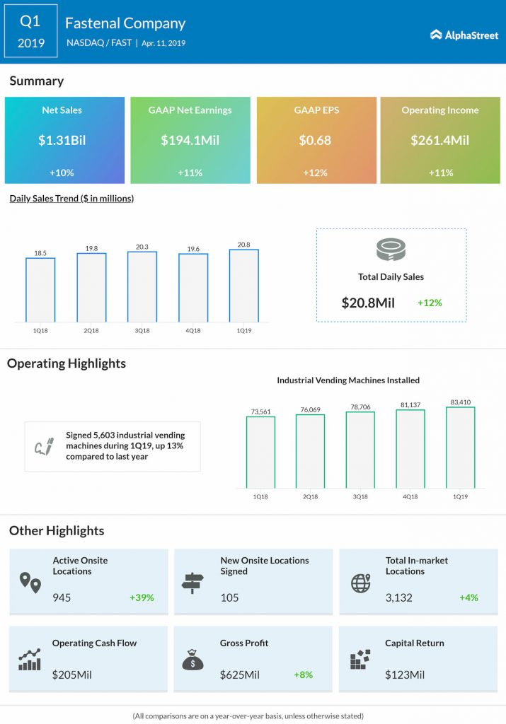 Fastenal Q1 2019 earnings infographic
