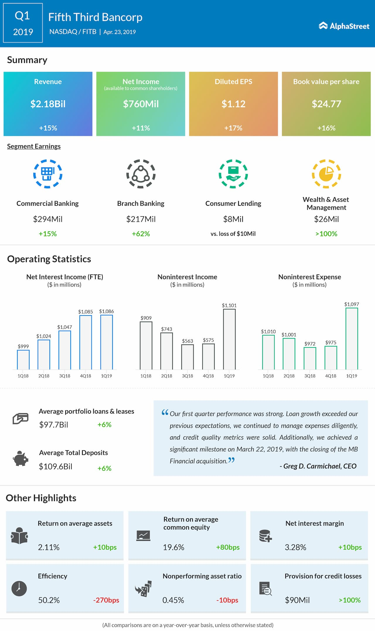 Fifth Third Bancorp Q1 2019 Earnings Infographic
