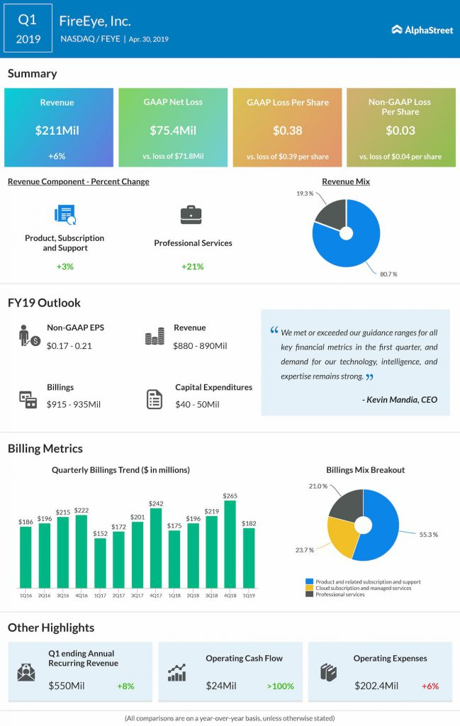 FireEye (FEYE) reports Q1 2019 earnings result