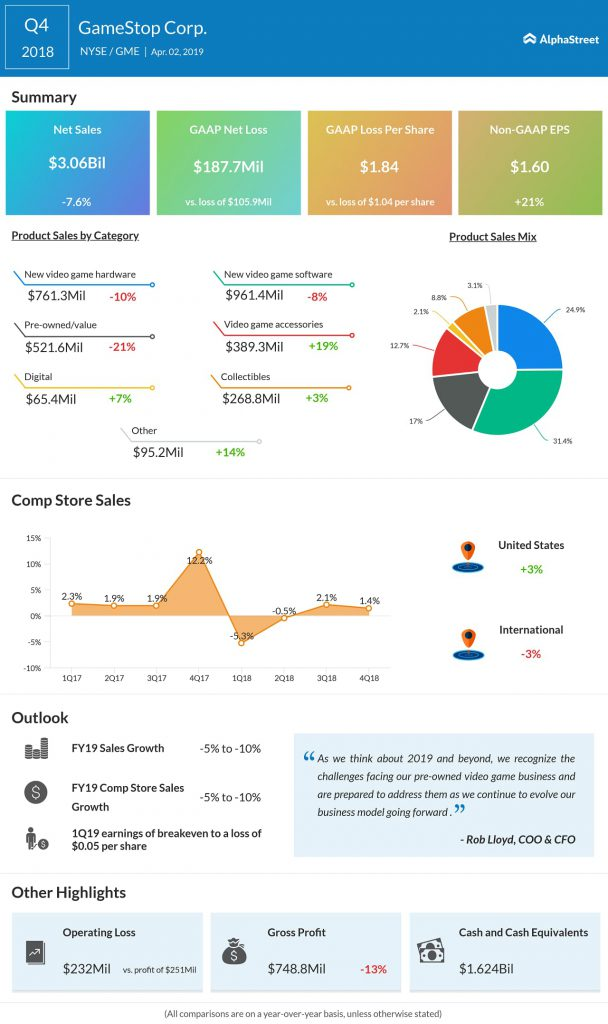 GameStop (GME) Q4 2018 earnings infograph