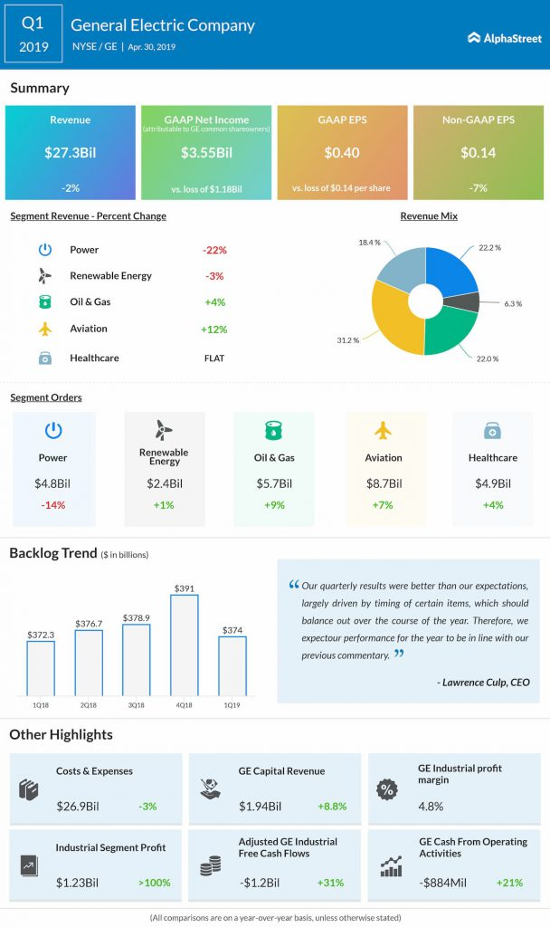 General Electric Q1 2019 earnings infographic