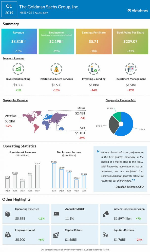 Goldman Sachs (GS) Q1 2019 Earnings Snapshot Infographic