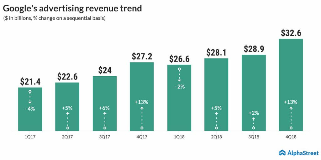 Google's quarterly advertising revenue trend