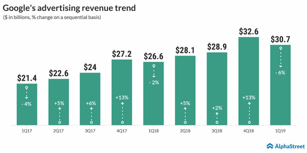 Google's advertising revenue trend