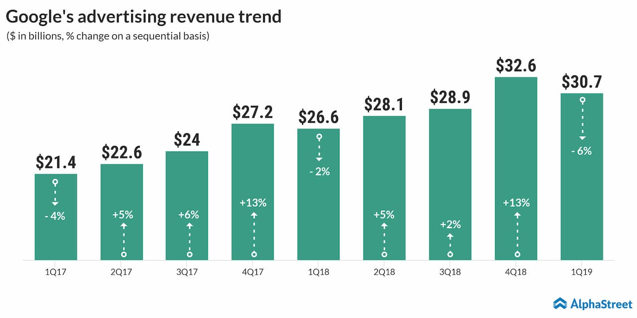 Google: A look at the search giant's revenue streams | AlphaStreet