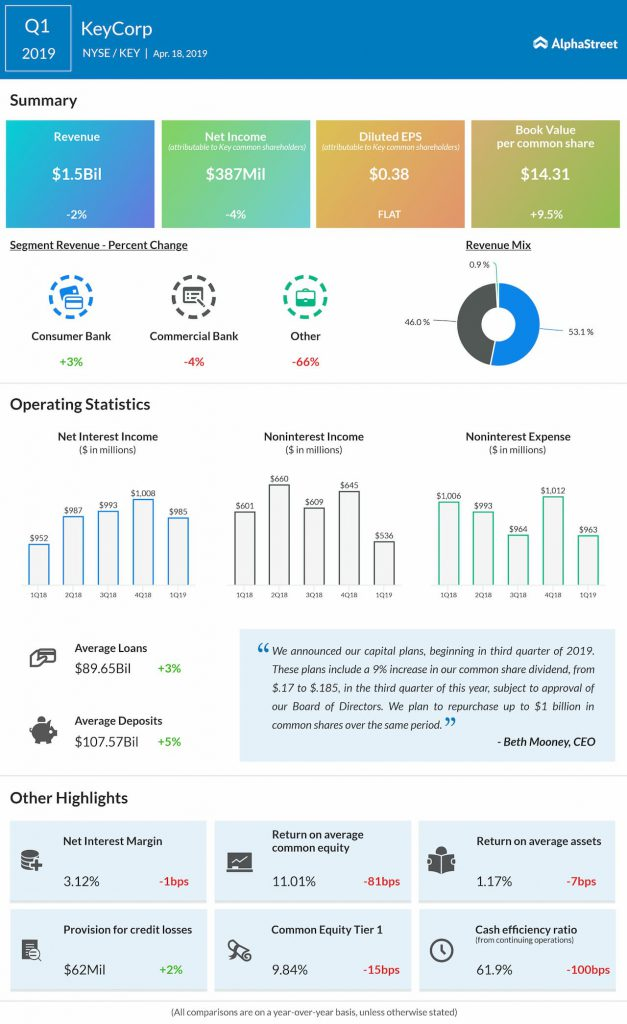 keycorp Q1 2019 earnings inforgraphic