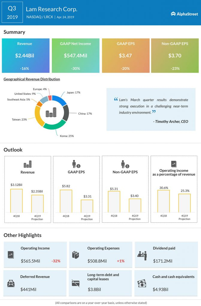 Lam Research (LRCX) Q3 2019 earnings infograph
