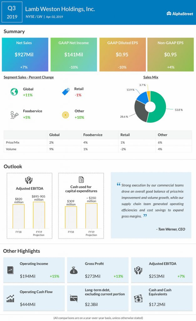 Lamb Weston (LW) Q3 2019 Earnings Infographic