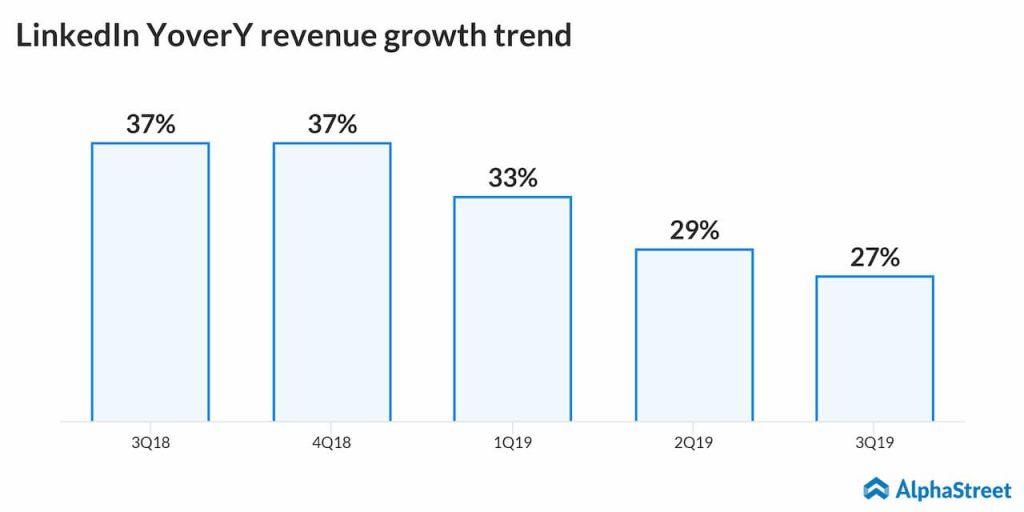 LinkedIn revenue growth trend