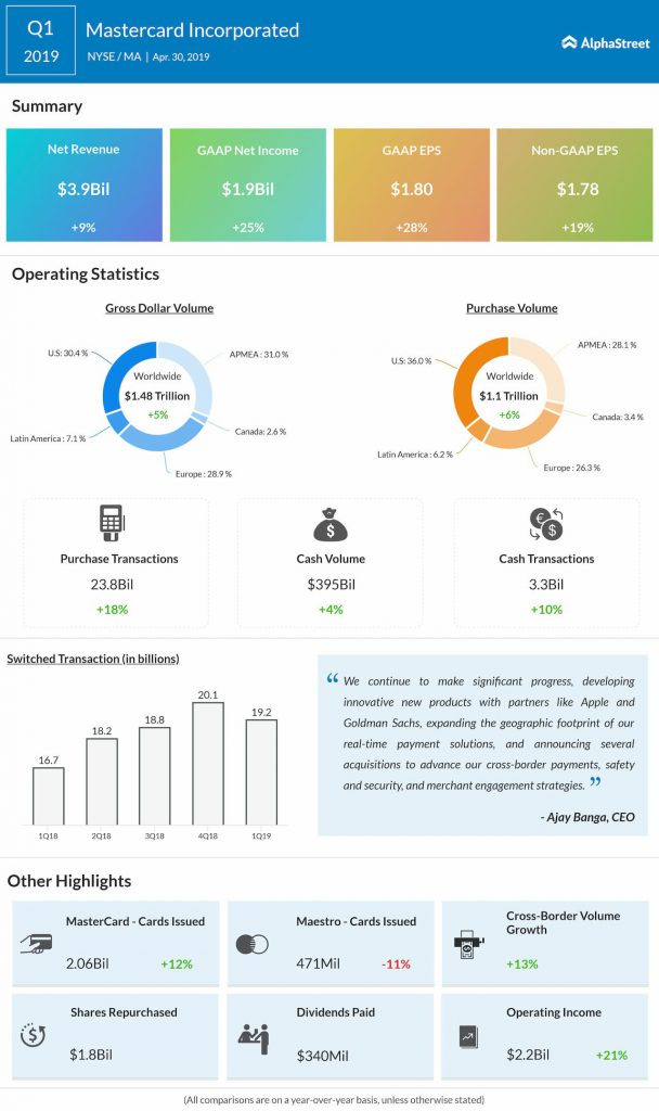 Mastercard Q1 2019 Earnings Infographic.j