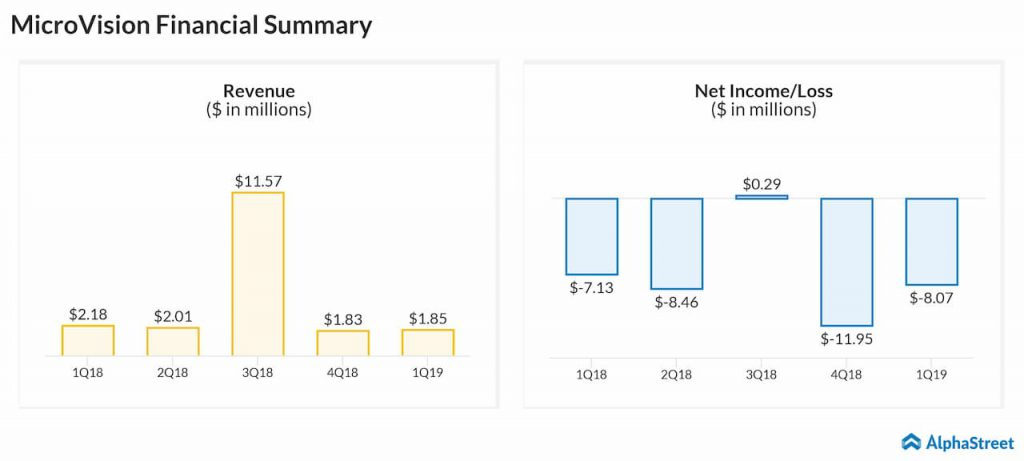 MicroVision Q1 2019 earnings results