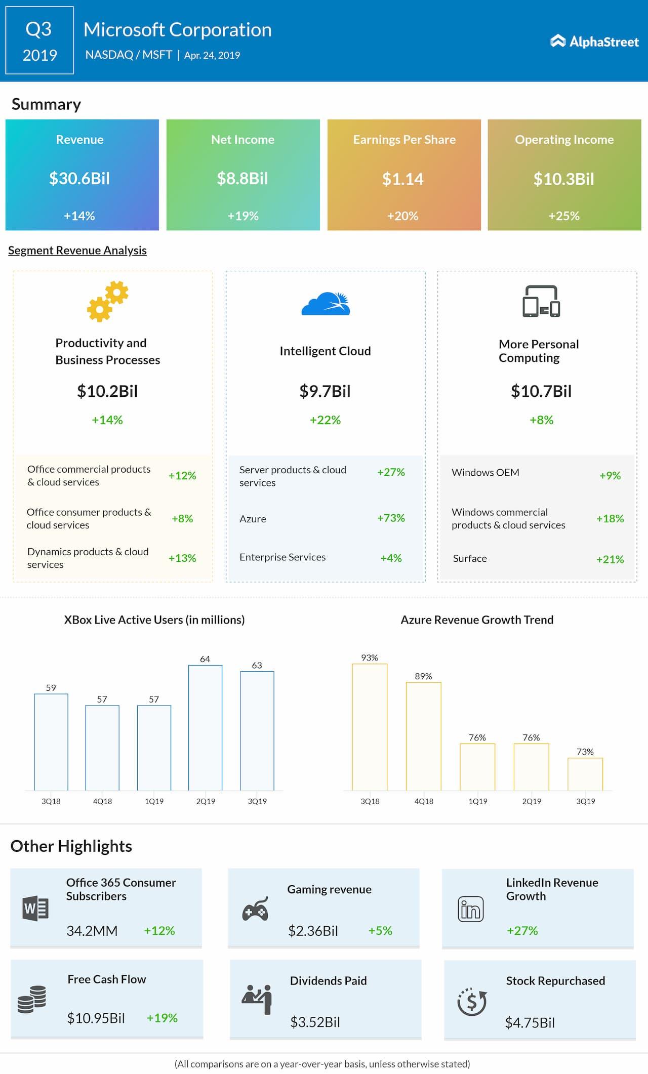 microsoft 2019 earnings