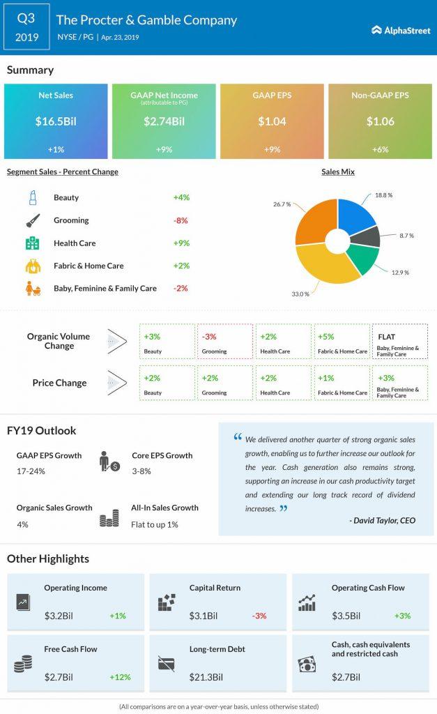 Procter & Gamble reports third quarter 2019 earnings